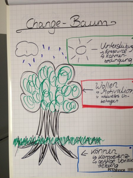 Der Change Management Baum