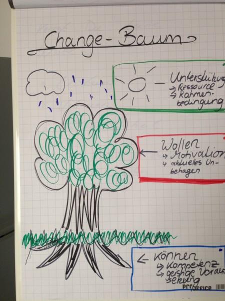 Der Change Management Baum